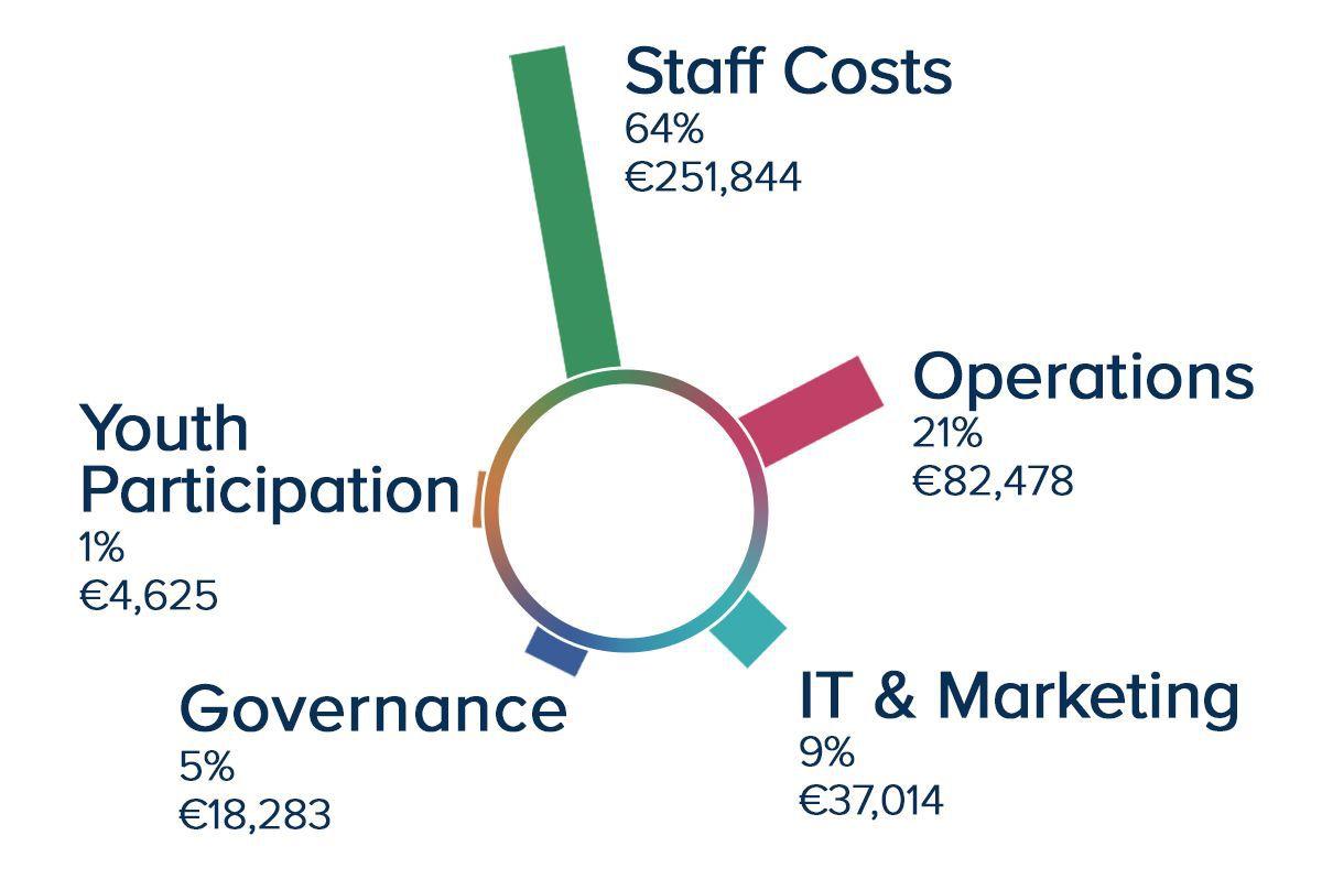 Expenditure-Chart-2017-compressor