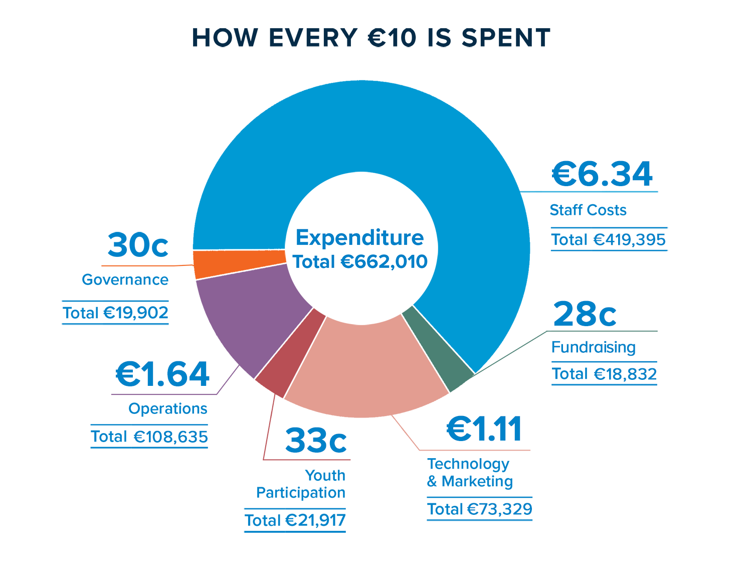 Expenditure Chart 2018
