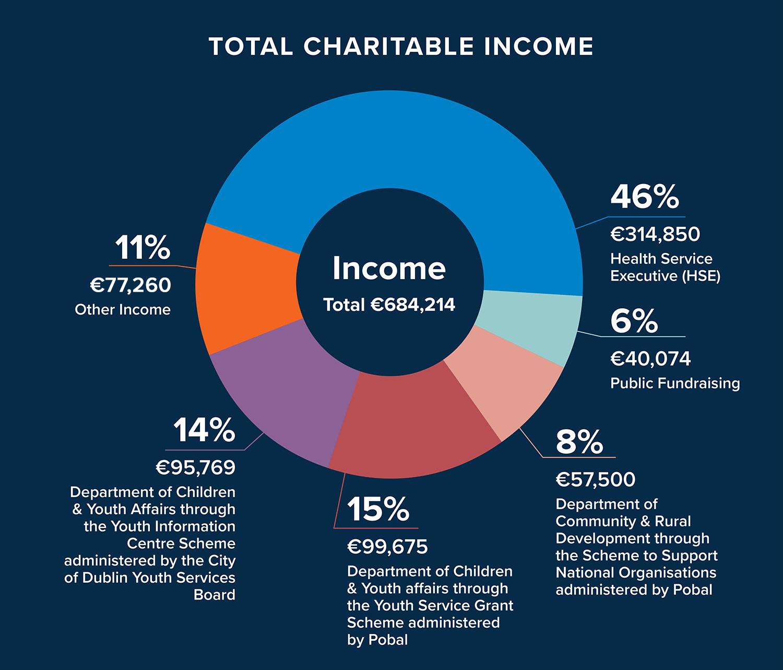 Income Chart 2018