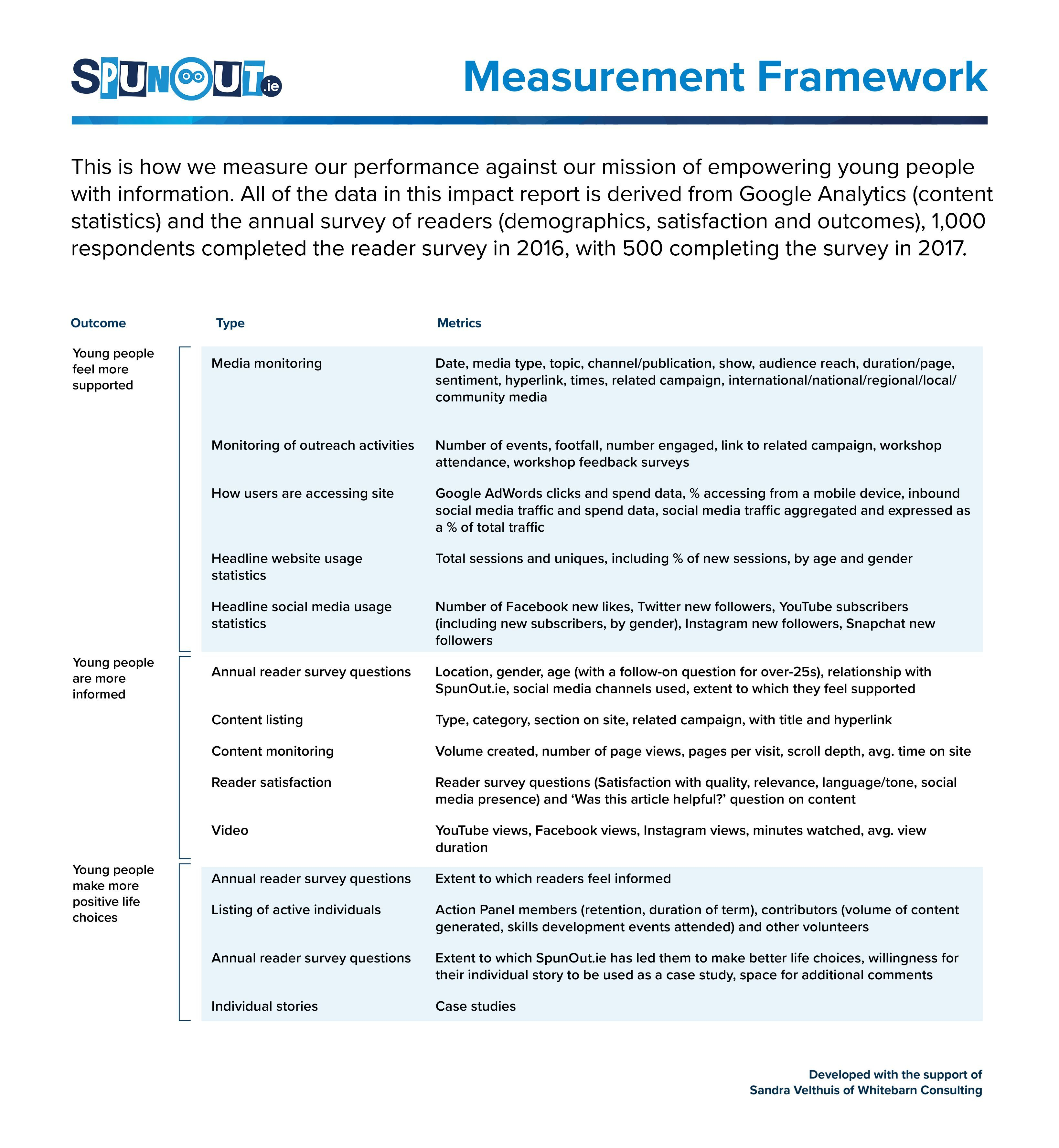 Spun Out.ie-Measurement-Framework-WEB