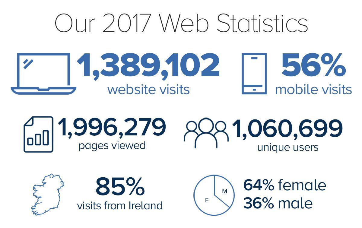 Web Stats 2017 Compressor